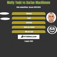 Matty Todd vs Darian MacKinnon h2h player stats