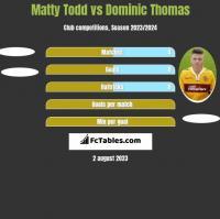Matty Todd vs Dominic Thomas h2h player stats