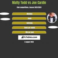 Matty Todd vs Joe Cardle h2h player stats