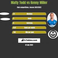 Matty Todd vs Kenny Miller h2h player stats