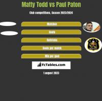 Matty Todd vs Paul Paton h2h player stats