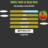 Matty Todd vs Ryan Dow h2h player stats