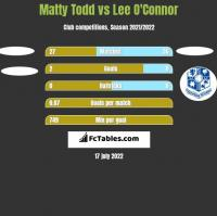 Matty Todd vs Lee O'Connor h2h player stats