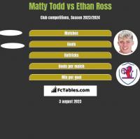 Matty Todd vs Ethan Ross h2h player stats