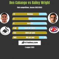 Ben Cabango vs Bailey Wright h2h player stats