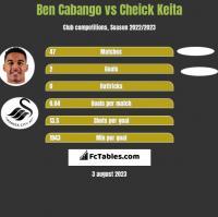 Ben Cabango vs Cheick Keita h2h player stats