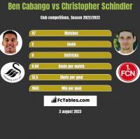 Ben Cabango vs Christopher Schindler h2h player stats
