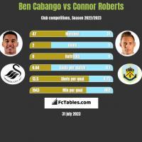 Ben Cabango vs Connor Roberts h2h player stats