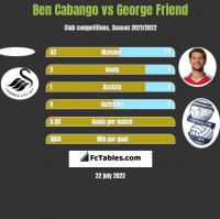 Ben Cabango vs George Friend h2h player stats