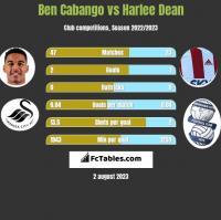 Ben Cabango vs Harlee Dean h2h player stats