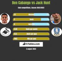 Ben Cabango vs Jack Hunt h2h player stats