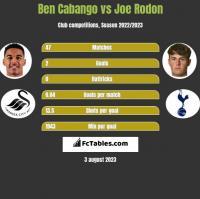 Ben Cabango vs Joe Rodon h2h player stats