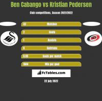 Ben Cabango vs Kristian Pedersen h2h player stats