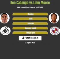 Ben Cabango vs Liam Moore h2h player stats