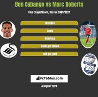 Ben Cabango vs Marc Roberts h2h player stats