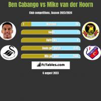 Ben Cabango vs Mike van der Hoorn h2h player stats