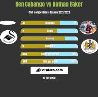 Ben Cabango vs Nathan Baker h2h player stats