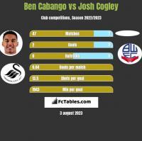Ben Cabango vs Josh Cogley h2h player stats
