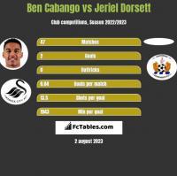 Ben Cabango vs Jeriel Dorsett h2h player stats