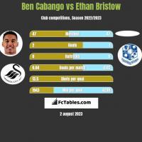 Ben Cabango vs Ethan Bristow h2h player stats