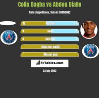Colin Dagba vs Abdou Diallo h2h player stats