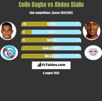 Colin Dagba vs Abdou Diallo h2h player stats