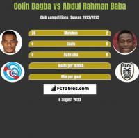 Colin Dagba vs Abdul Rahman Baba h2h player stats