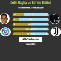 Colin Dagba vs Adrien Rabiot h2h player stats