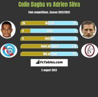 Colin Dagba vs Adrien Silva h2h player stats