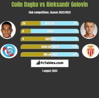 Colin Dagba vs Aleksandr Golovin h2h player stats