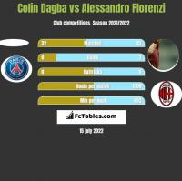 Colin Dagba vs Alessandro Florenzi h2h player stats