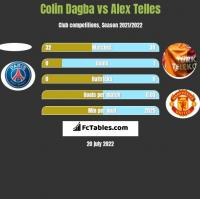 Colin Dagba vs Alex Telles h2h player stats