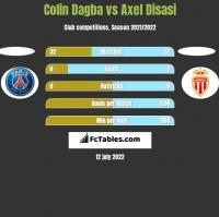 Colin Dagba vs Axel Disasi h2h player stats