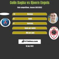Colin Dagba vs Bjoern Engels h2h player stats