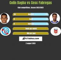 Colin Dagba vs Cesc Fabregas h2h player stats