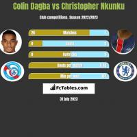 Colin Dagba vs Christopher Nkunku h2h player stats