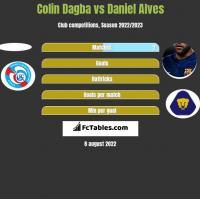 Colin Dagba vs Daniel Alves h2h player stats