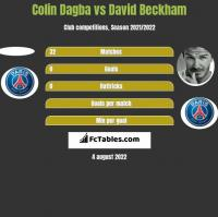 Colin Dagba vs David Beckham h2h player stats