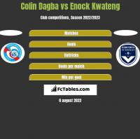 Colin Dagba vs Enock Kwateng h2h player stats