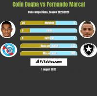 Colin Dagba vs Fernando Marcal h2h player stats