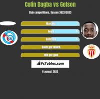 Colin Dagba vs Gelson h2h player stats