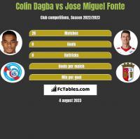 Colin Dagba vs Jose Miguel Fonte h2h player stats