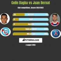 Colin Dagba vs Juan Bernat h2h player stats