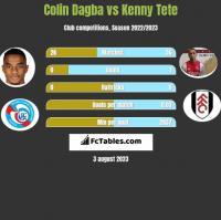 Colin Dagba vs Kenny Tete h2h player stats