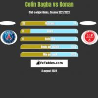 Colin Dagba vs Konan h2h player stats