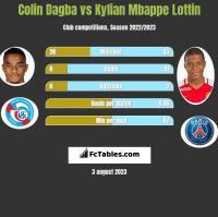 Colin Dagba vs Kylian Mbappe Lottin h2h player stats