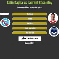 Colin Dagba vs Laurent Koscielny h2h player stats
