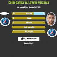 Colin Dagba vs Lavyin Kurzawa h2h player stats