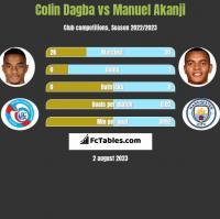 Colin Dagba vs Manuel Akanji h2h player stats