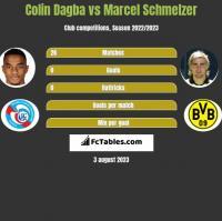 Colin Dagba vs Marcel Schmelzer h2h player stats